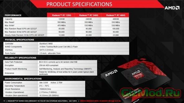 Геймерский SSD в исполнении AMD