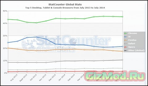 Google Chrome обогнал по популярности Mozilla Firefox