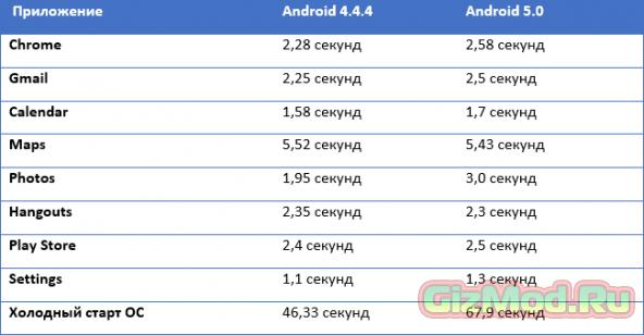 Ранние Android-устройства работают хуже с новой Lollipop
