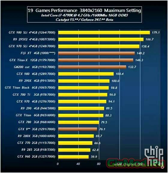 Тесты GeForce TITAN X VS Radeon R9 390X