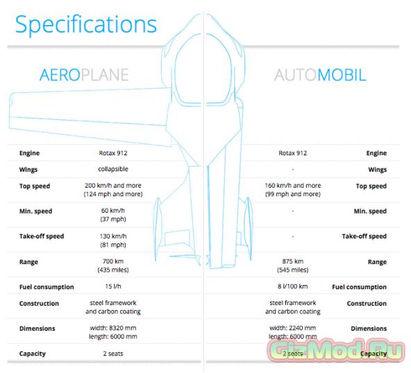 AeroMobil идет в массы