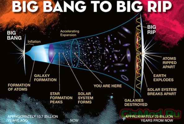 Большой взрыв уничтожит Вселенную