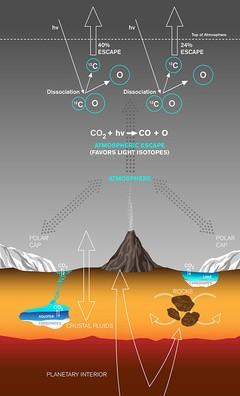Как Марс атмосферу потерял