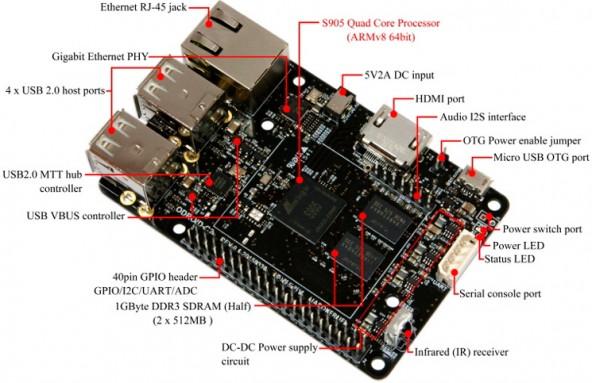 Одноплатный компьютер от компании Hardkernel