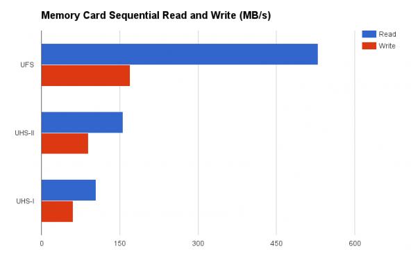 Новые сверхбыстрые карты памяти от Samsung