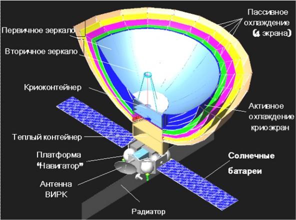 Россия разрабатывает космическую обсерваторию со скоростью обмена данными с Землей в 1,2Гбит/с