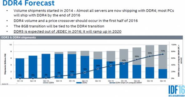 Рыночная доля DDR4 обогнала DDR3