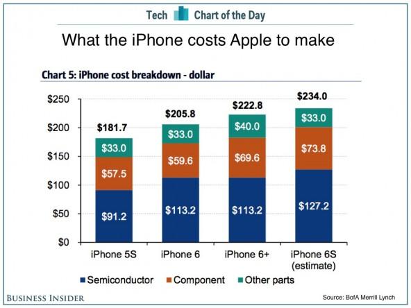 Стала известна себистоимость нового iPhone