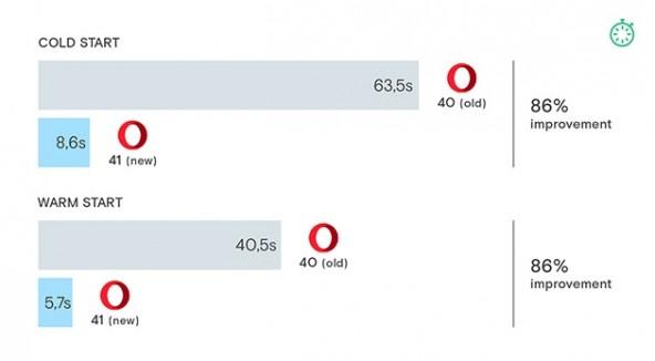 Новая Opera грузится на 80% быстрее!