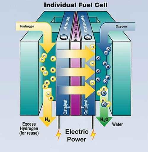 Найден более эффективный катализатор для топливных ячеек.