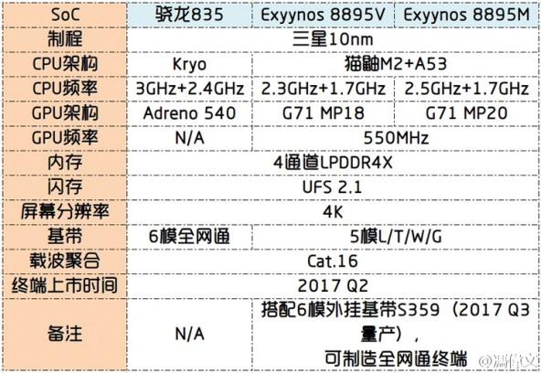 Процессор Samsung Exynos 8895 выйдет в двух версиях.