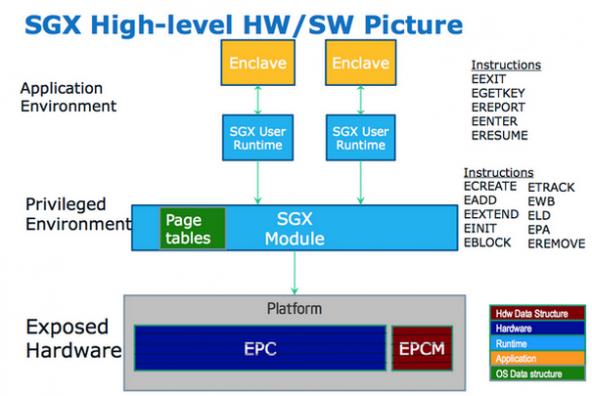 Для воспроизведения  дисков UHD BD на ПК потребуется поддержка Intel SGX