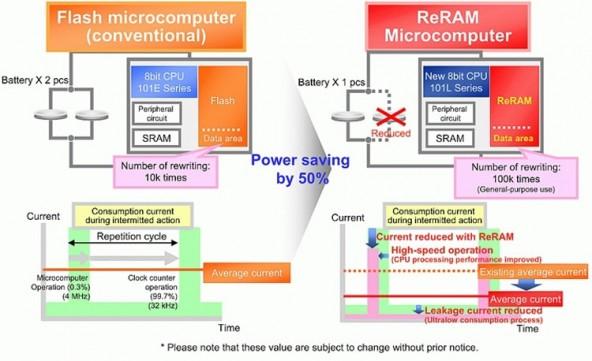 Panasonic и UMC наладят выпуск серийных контроллеров ReRAM в 2019 году