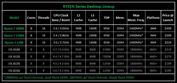 Начало продаж процессоров AMD Ryzen 7