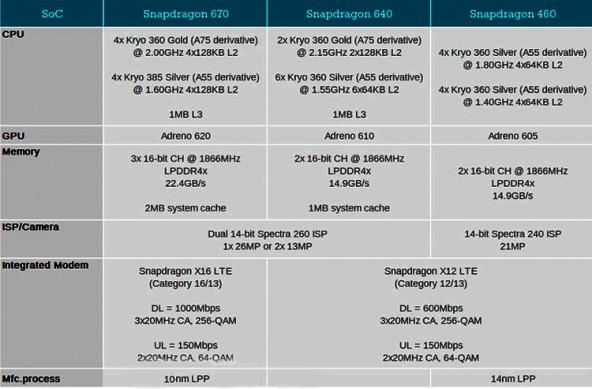Новые процессоры Snapdragon 640, 460 и 670