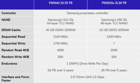 SSD накопитель Samsung на 30 Тб