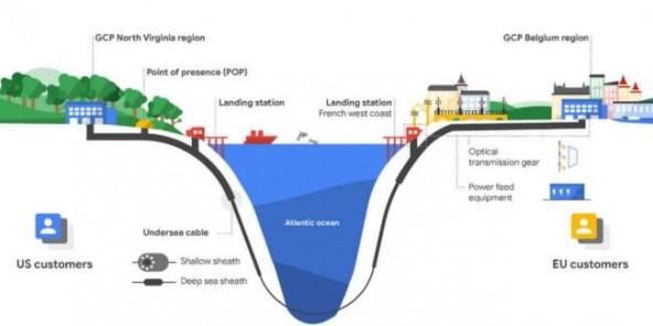 Google прокладывает через океан собственный кабель