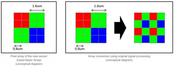 Sony представила 48-Мп сенсор для смартфонов